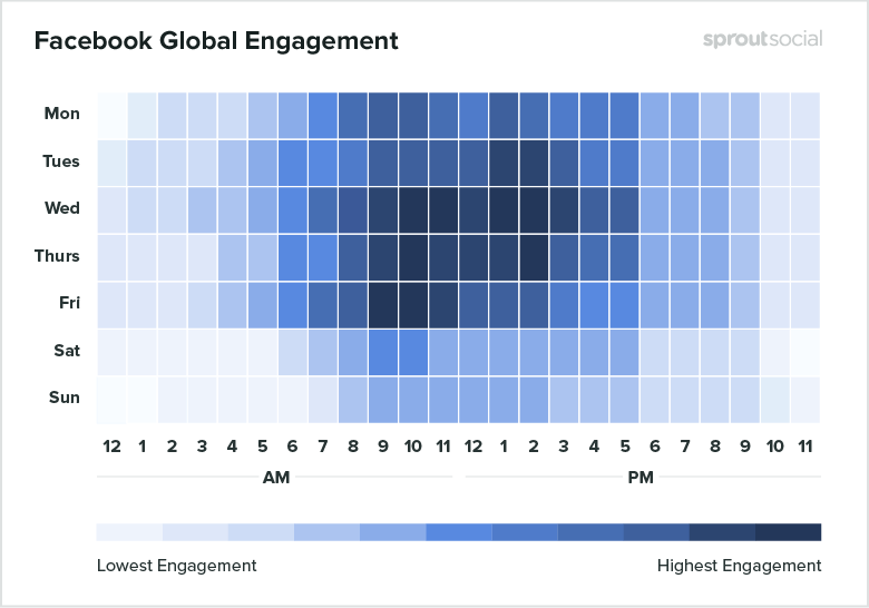 The best time to publish Facebook post