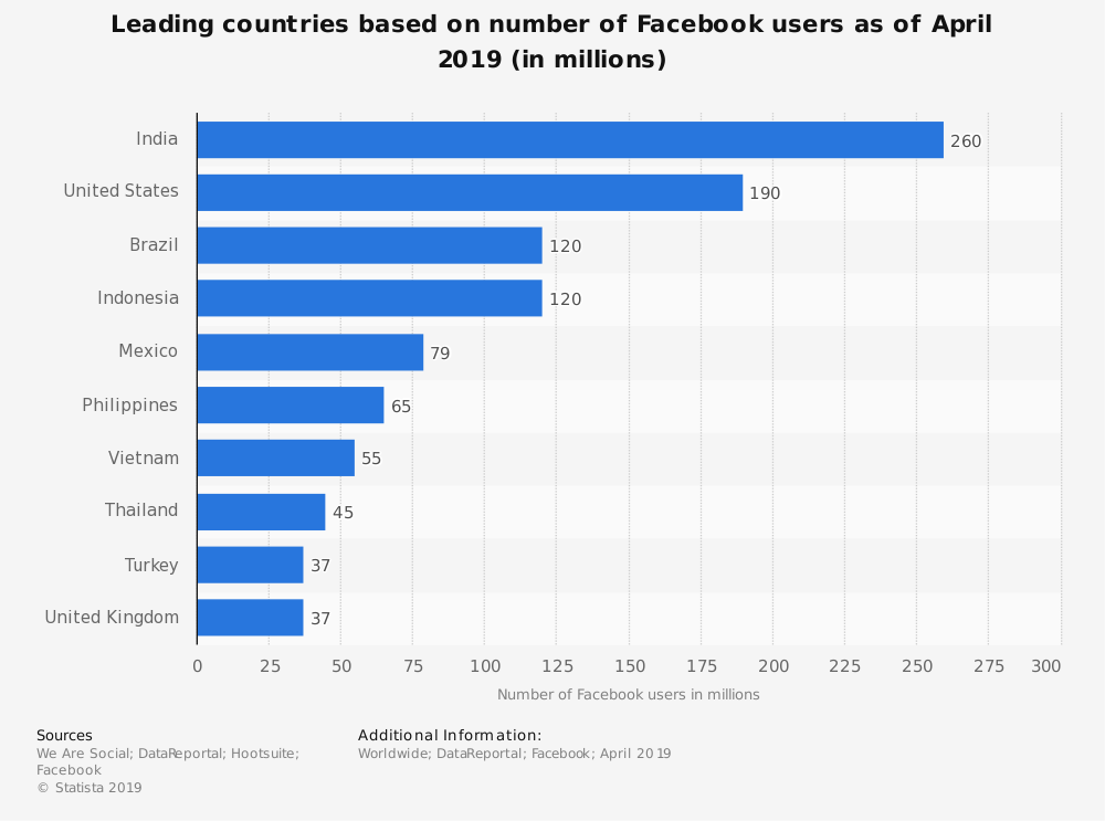Number of Facebook users by country