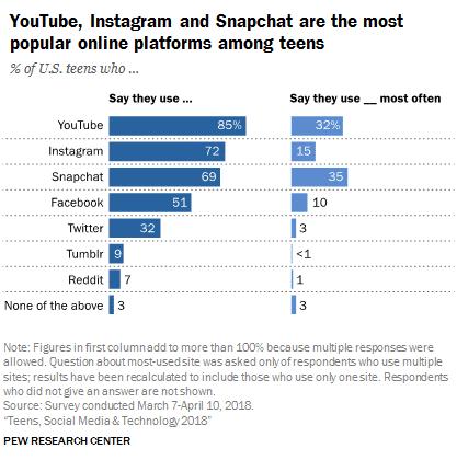 YouTube, Instagram and Snapchat statistics
