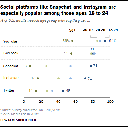 Instagram i Snapchat stat