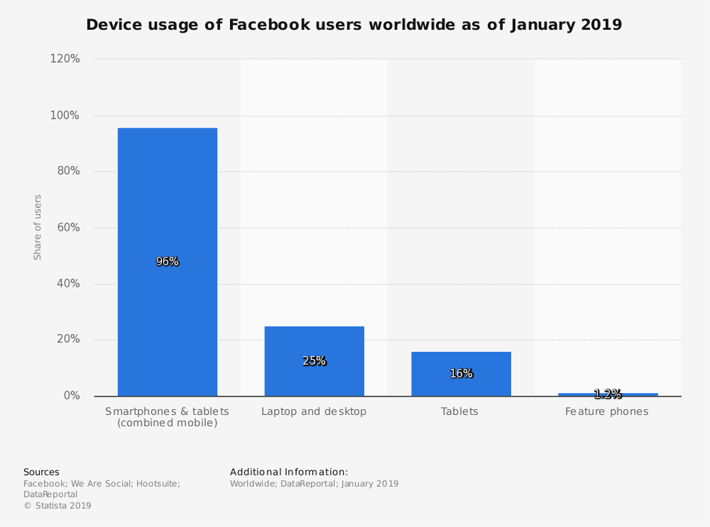 Statistics on the use of devices people are using to connect to Facebook