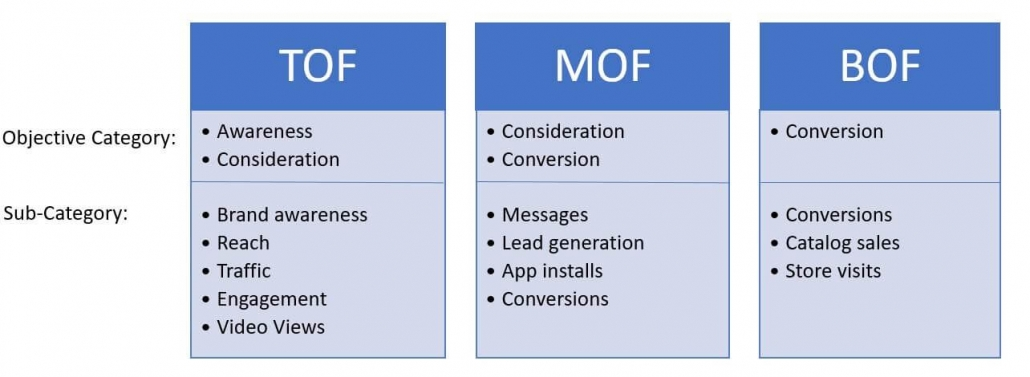 Objective decisions based on your marketing funnel