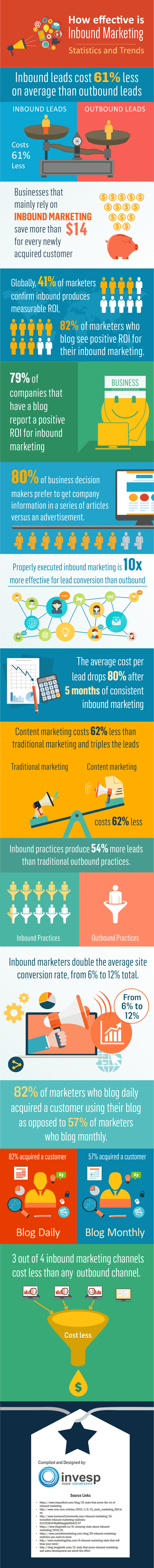 Inbound marketing - effectiveness